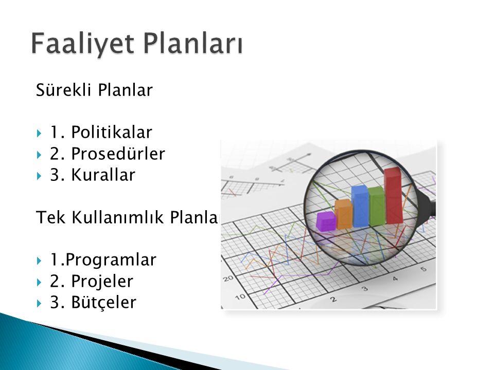 Faaliyet Planları Sürekli Planlar 1. Politikalar 2. Prosedürler