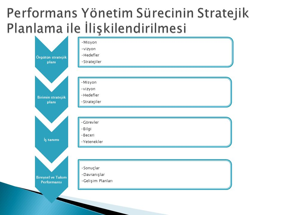 Performans Yönetim Sürecinin Stratejik Planlama ile İlişkilendirilmesi