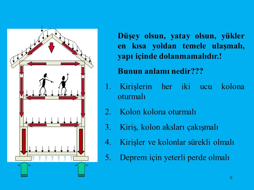 Düşey olsun, yatay olsun, yükler en kısa yoldan temele ulaşmalı, yapı içinde dolanmamalıdır.!