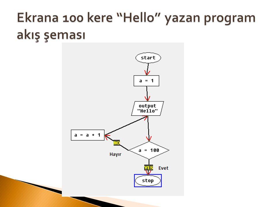 Ekrana 100 kere Hello yazan program akış şeması