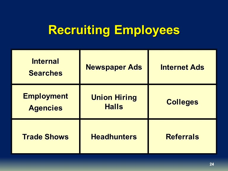 Recruiting Employees Internal Searches Newspaper Ads Internet Ads