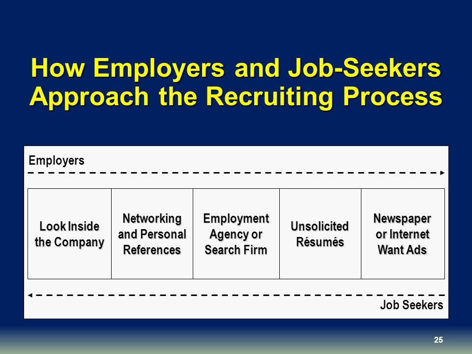 How Employers and Job-Seekers Approach the Recruiting Process