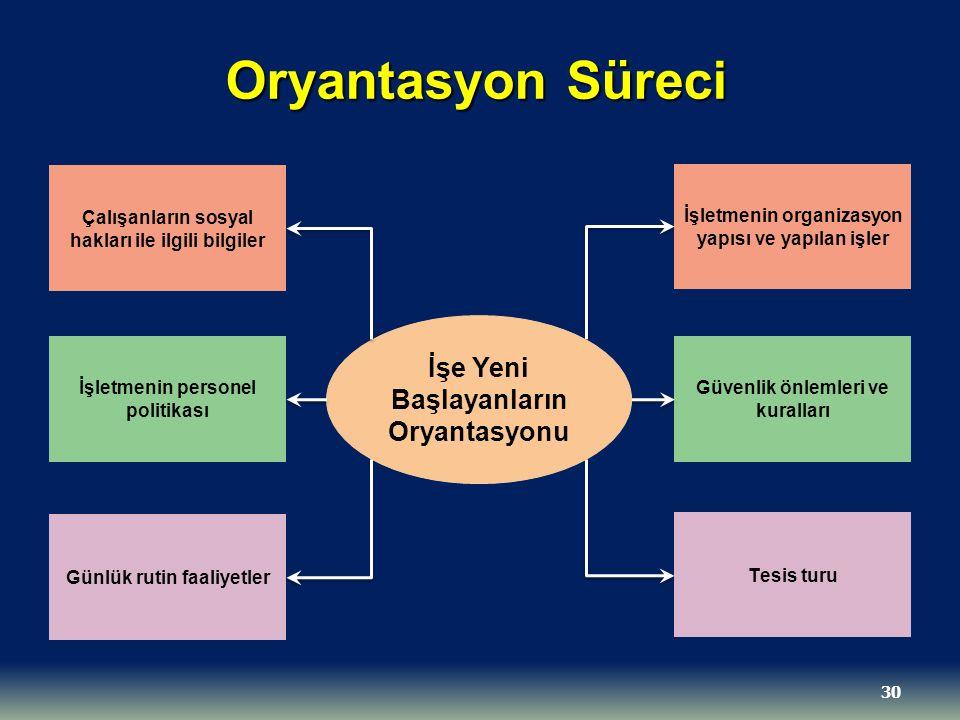 Oryantasyon Süreci İşe Yeni Başlayanların Oryantasyonu