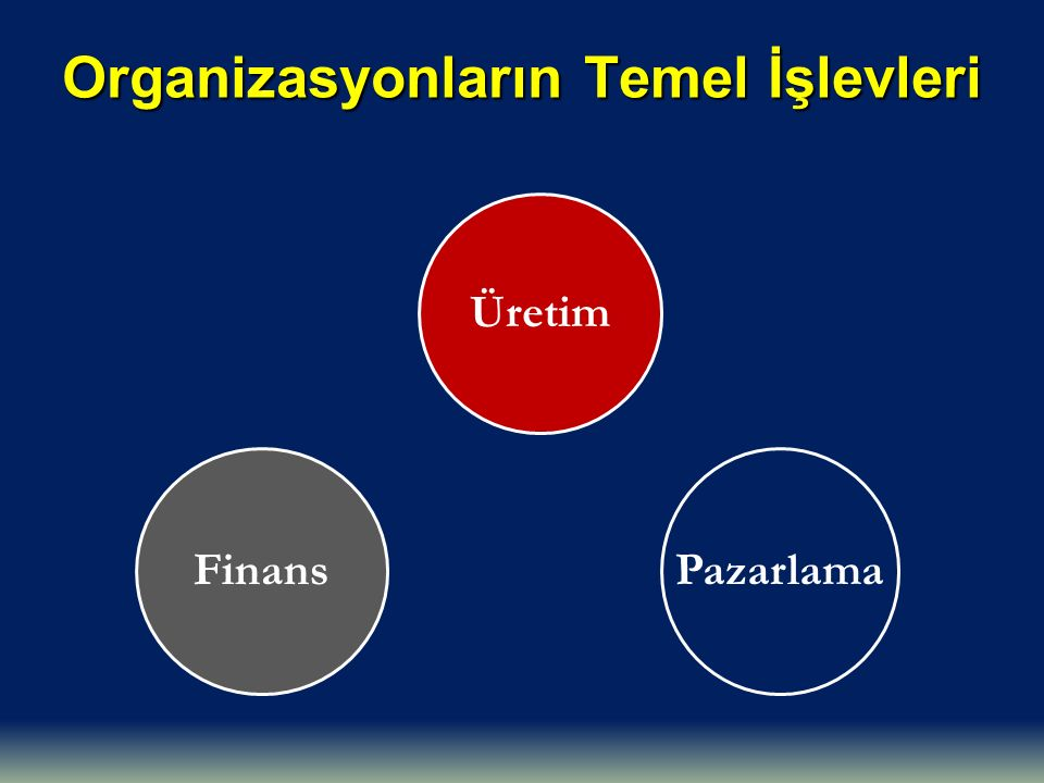 Organizasyonların Temel İşlevleri