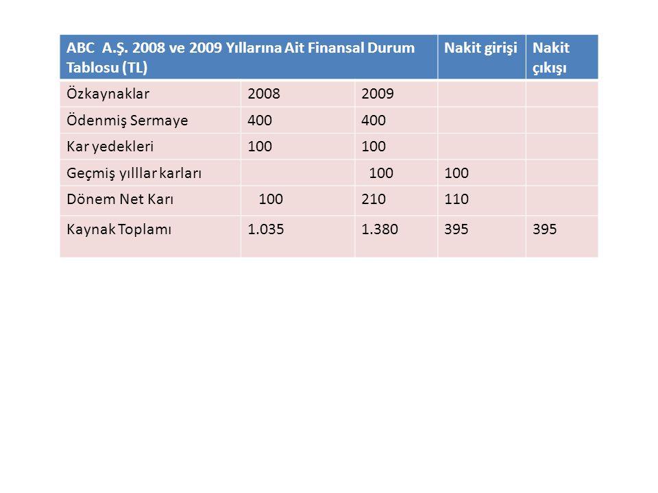 ABC A.Ş. 2008 ve 2009 Yıllarına Ait Finansal Durum Tablosu (TL)