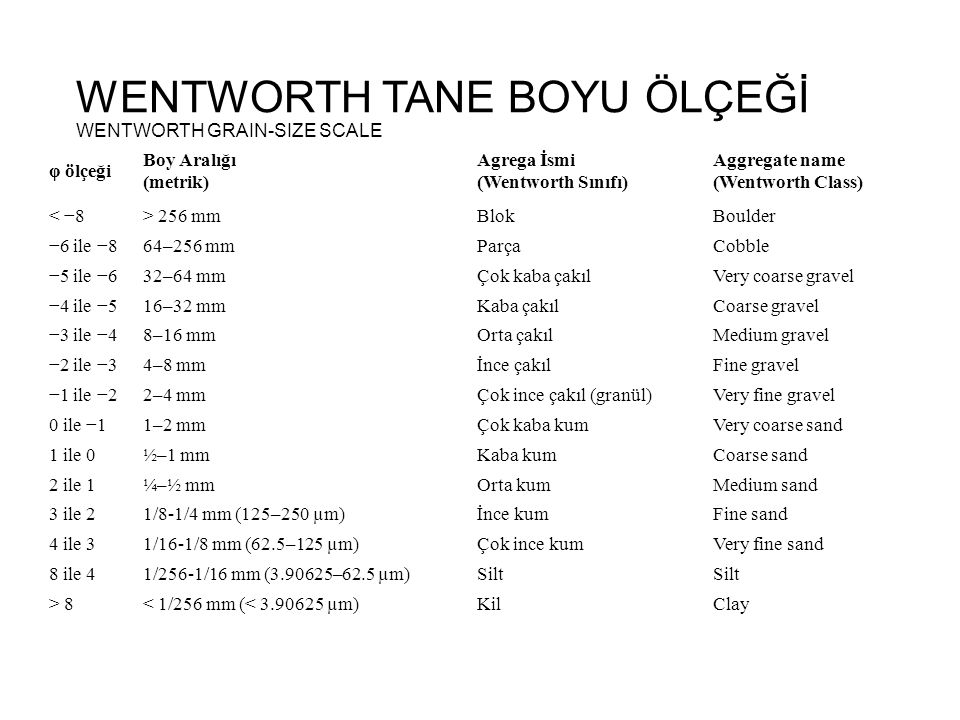 WENTWORTH TANE BOYU ÖLÇEĞİ WENTWORTH GRAIN-SIZE SCALE