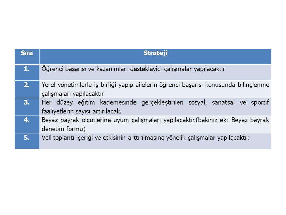 Sıra Strateji. 1. Öğrenci başarısı ve kazanımları destekleyici çalışmalar yapılacaktır. 2.