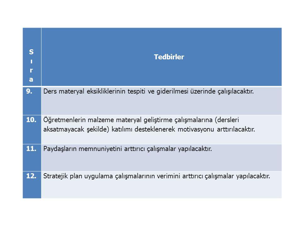 Sıra Tedbirler. 9. Ders materyal eksikliklerinin tespiti ve giderilmesi üzerinde çalışılacaktır. 10.