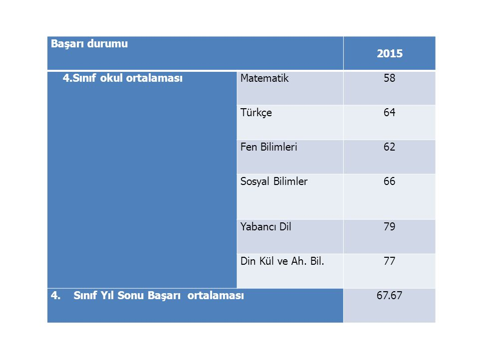 Başarı durumu 2015. 4.Sınıf okul ortalaması. Matematik. 58. Türkçe. 64. Fen Bilimleri. 62. Sosyal Bilimler.