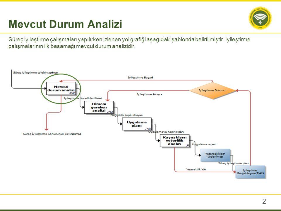 Mevcut Durum Analizi Mevcut Durum analizi yapılırken yapılması gereken ilk işlem dokümantasyonun kontrolüdür.