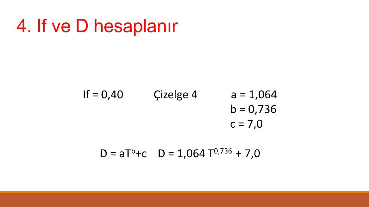 4. If ve D hesaplanır If = 0,40 Çizelge 4 a = 1,064 b = 0,736 c = 7,0