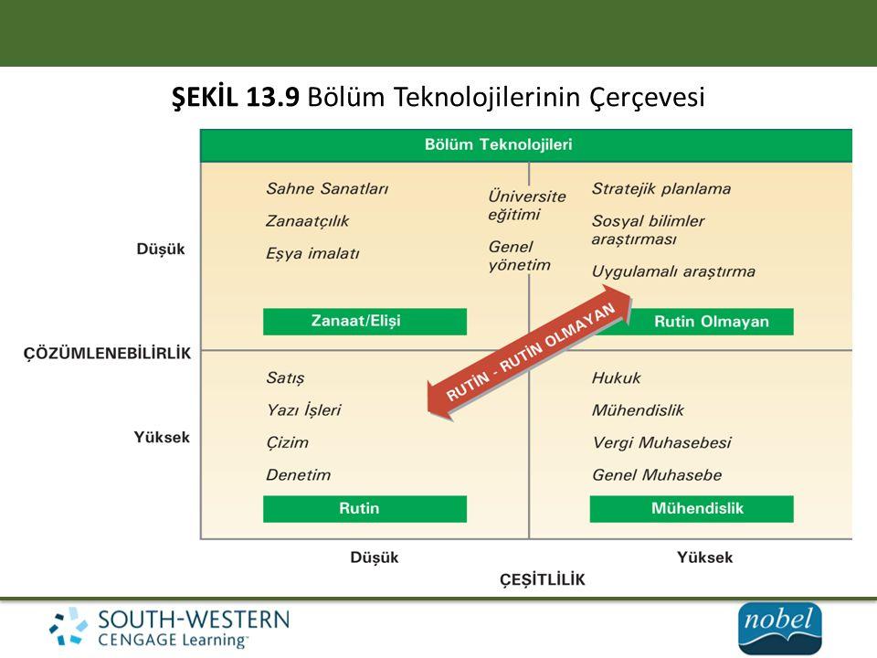 ŞEKİL 13.9 Bölüm Teknolojilerinin Çerçevesi