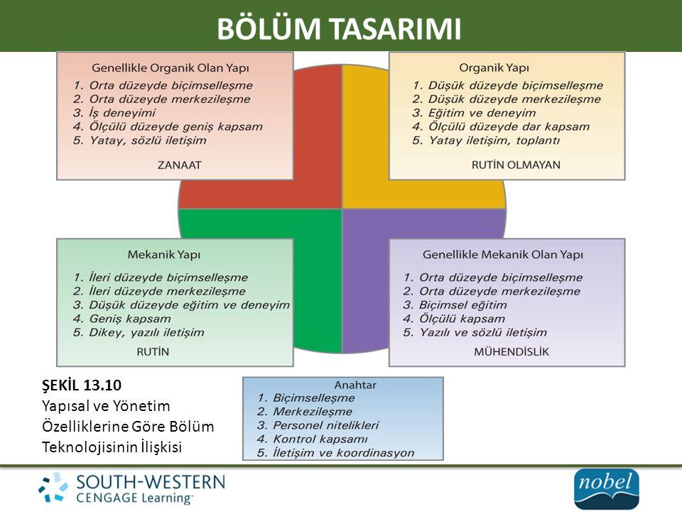 BÖLÜM TASARIMI ŞEKİL 13.10 Yapısal ve Yönetim Özelliklerine Göre Bölüm