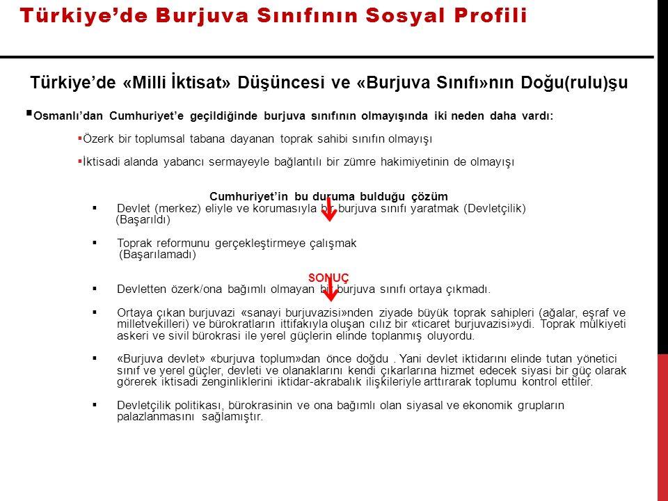 Türkiye'de Burjuva Sınıfının Sosyal Profili