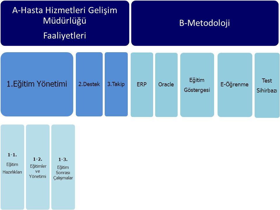 1.Eğitim Yönetimi 2.Destek 3.Takip ERP Oracle Eğitim Göstergesi