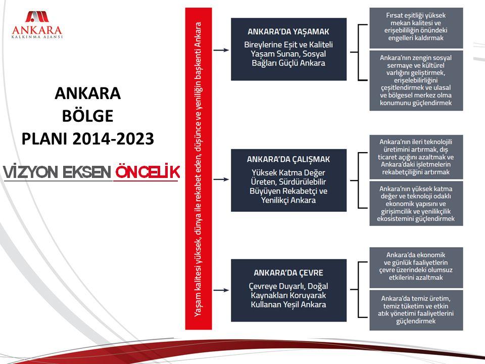 ANKARA BÖLGE PLANI 2014-2023