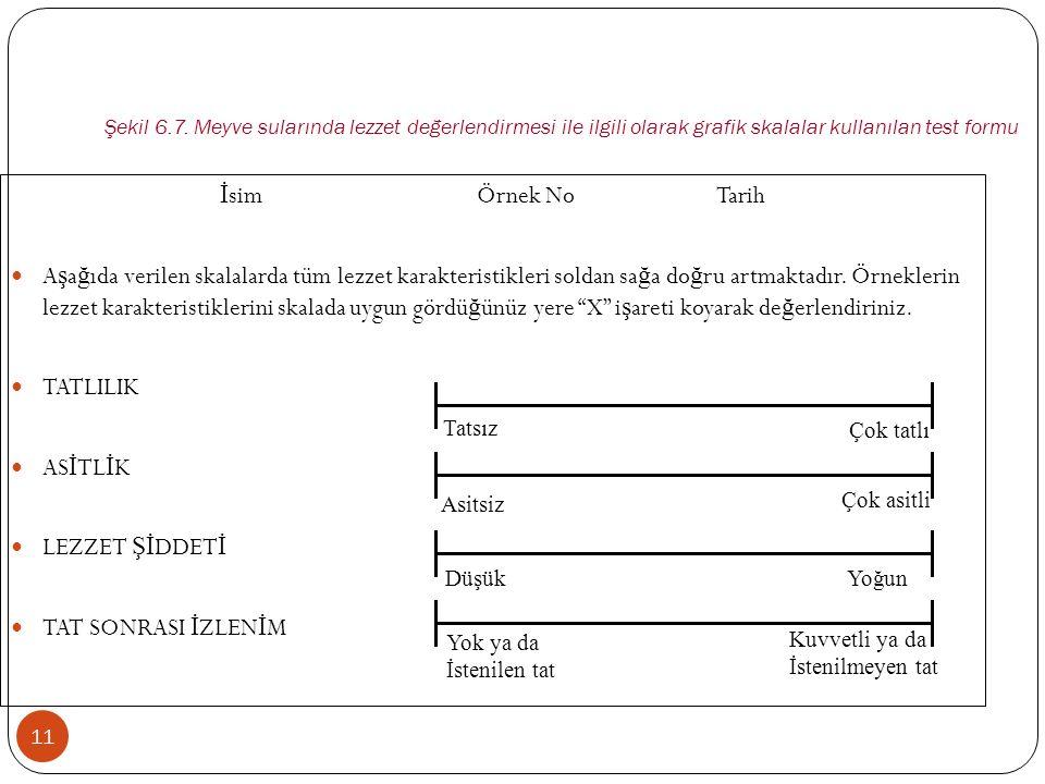 Şekil 6.7. Meyve sularında lezzet değerlendirmesi ile ilgili olarak grafik skalalar kullanılan test formu