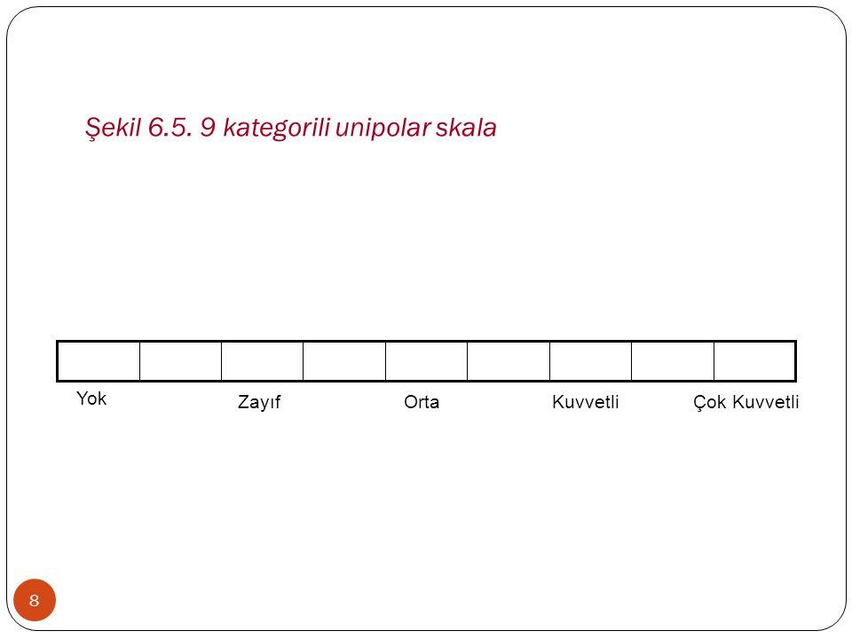Şekil 6.5. 9 kategorili unipolar skala