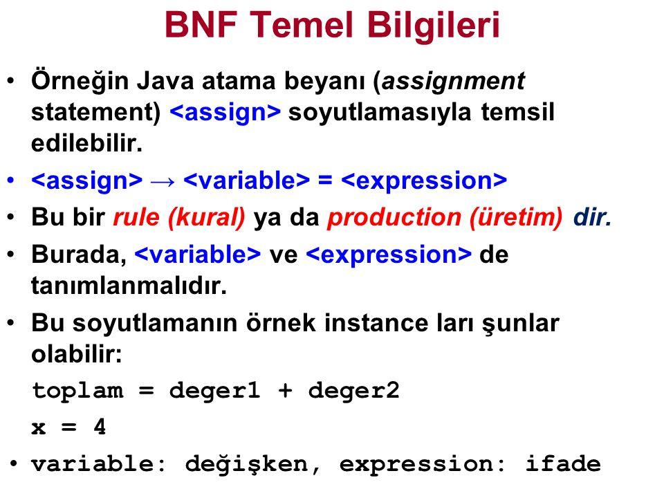 BNF Temel Bilgileri Örneğin Java atama beyanı (assignment statement) <assign> soyutlamasıyla temsil edilebilir.