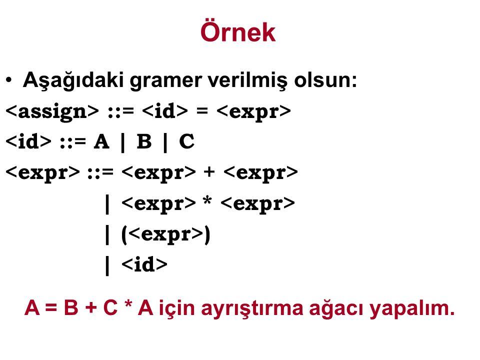 A = B + C * A için ayrıştırma ağacı yapalım.