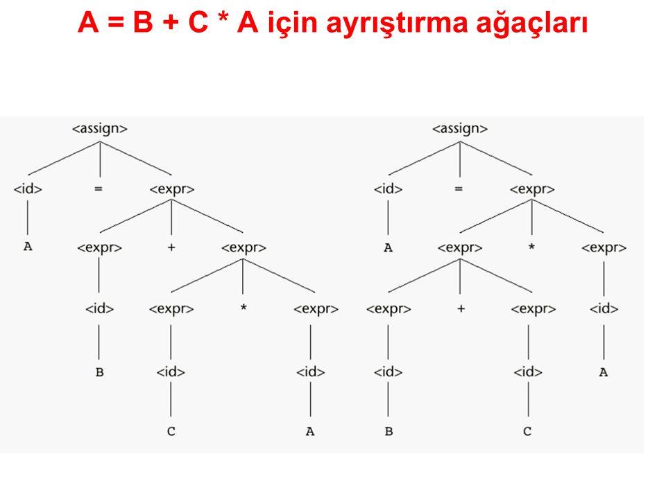 A = B + C * A için ayrıştırma ağaçları