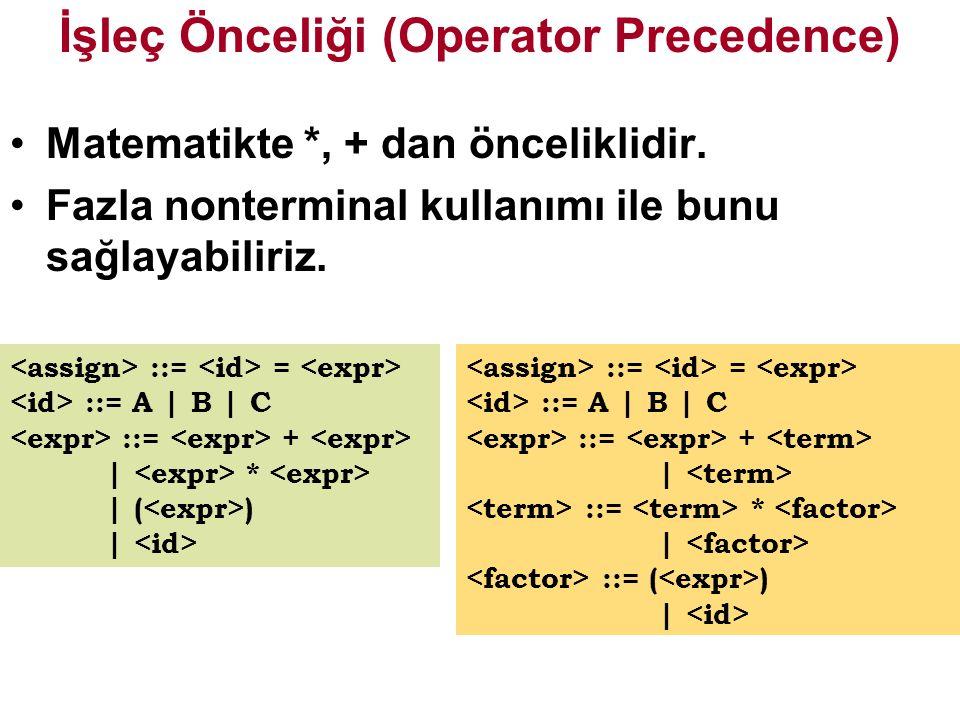 İşleç Önceliği (Operator Precedence)