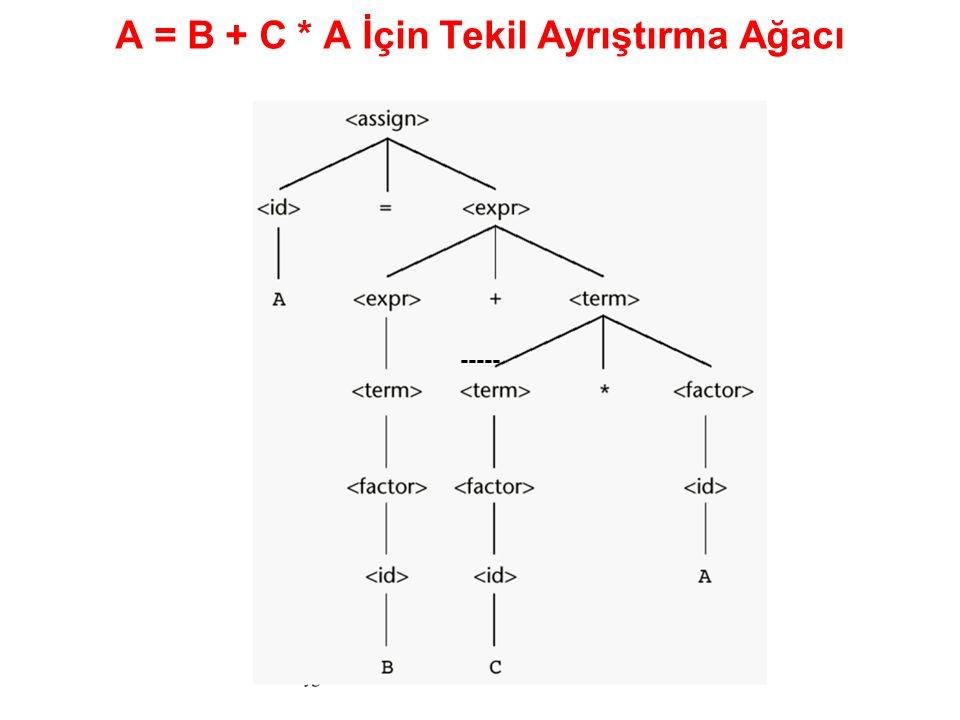 A = B + C * A İçin Tekil Ayrıştırma Ağacı