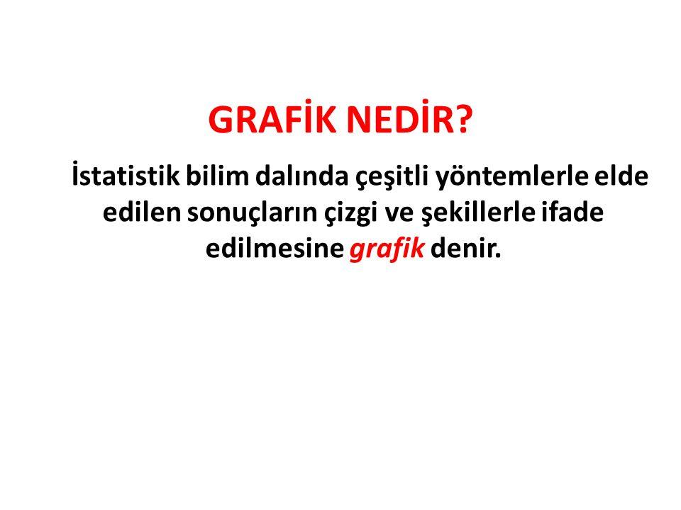 GRAFİK NEDİR.