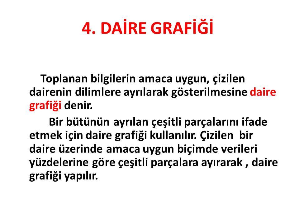 4. DAİRE GRAFİĞİ