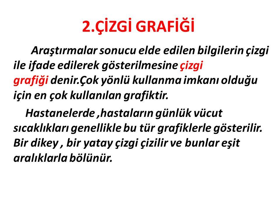 2.ÇİZGİ GRAFİĞİ