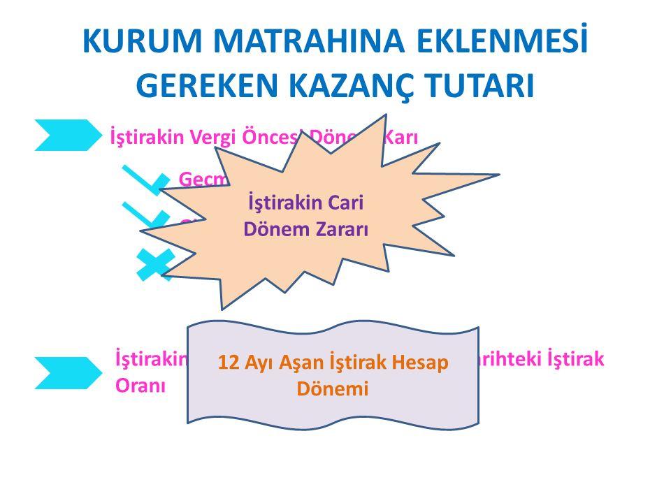 KURUM MATRAHINA EKLENMESİ GEREKEN KAZANÇ TUTARI