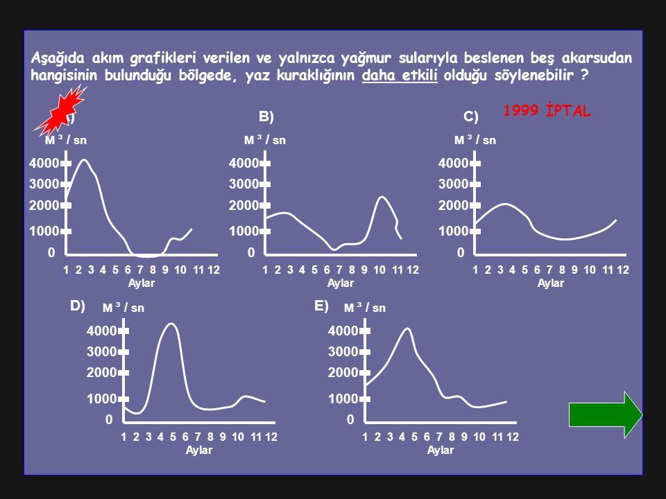 Aşağıda akım grafikleri verilen ve yalnızca yağmur sularıyla beslenen beş akarsudan