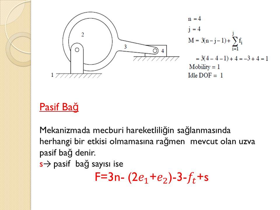 Pasif Bağ Mekanizmada mecburi hareketliliğin sağlanmasında herhangi bir etkisi olmamasına rağmen mevcut olan uzva pasif bağ denir.