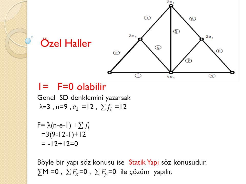 Özel Haller 1= F=0 olabilir Genel SD denklemini yazarsak