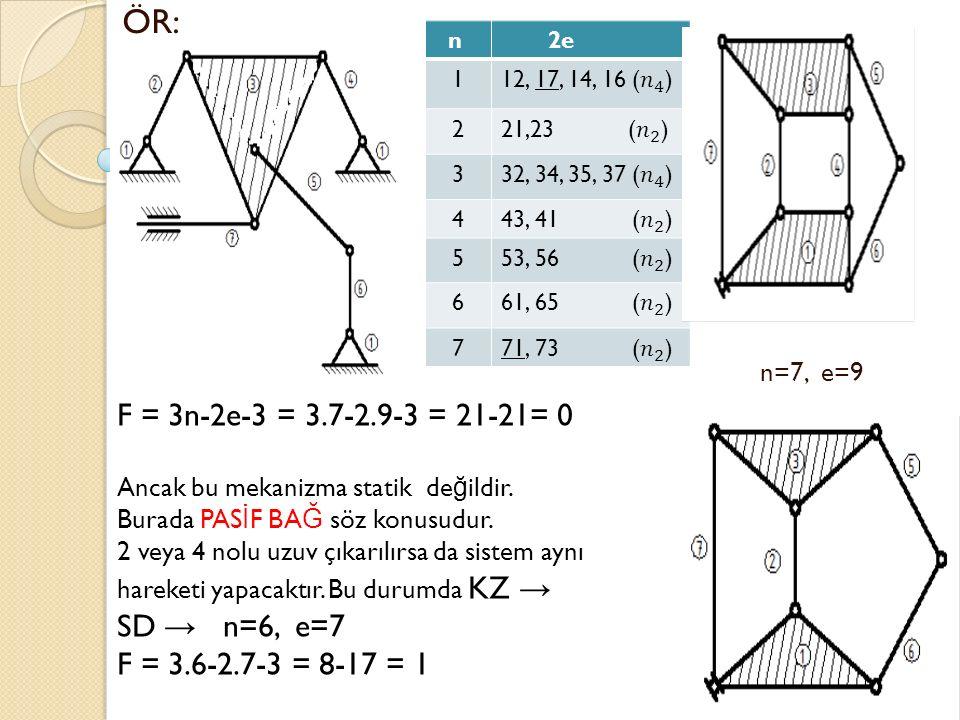 ÖR: n=7, e=9 F = 3n-2e-3 = 3.7-2.9-3 = 21-21= 0 SD → n=6, e=7
