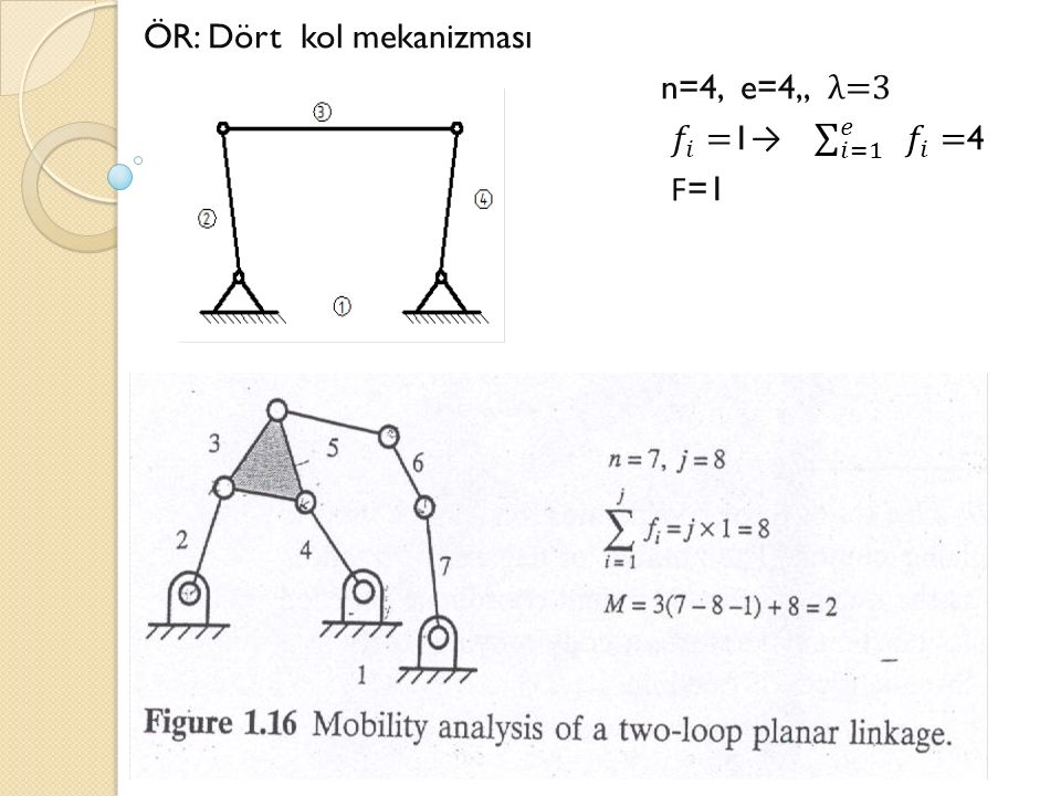 ÖR: Dört kol mekanizması n=4, e=4,, λ=3 𝑓 𝑖 =1→ 𝑖=1 𝑒 𝑓 𝑖 =4 F=1