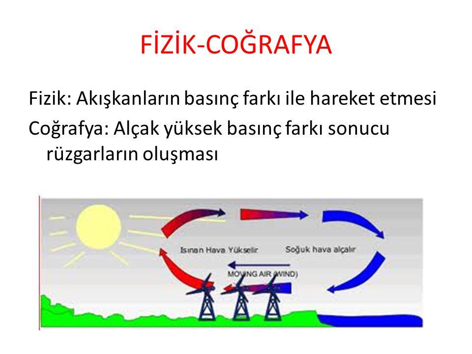 FİZİK-COĞRAFYA Fizik: Akışkanların basınç farkı ile hareket etmesi Coğrafya: Alçak yüksek basınç farkı sonucu rüzgarların oluşması