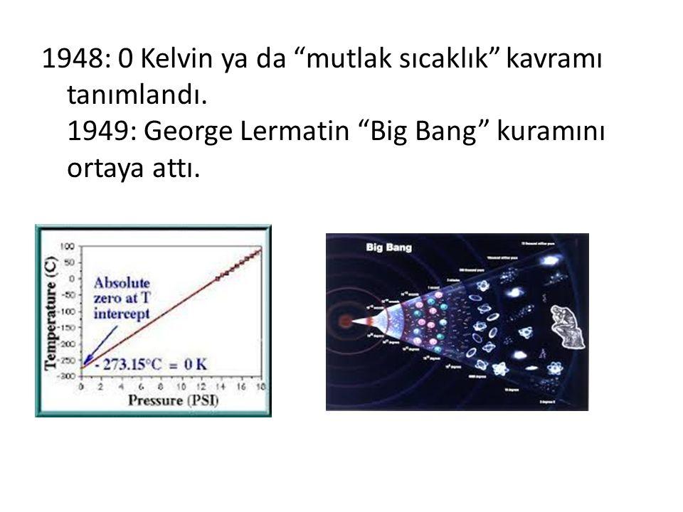 1948: 0 Kelvin ya da mutlak sıcaklık kavramı tanımlandı