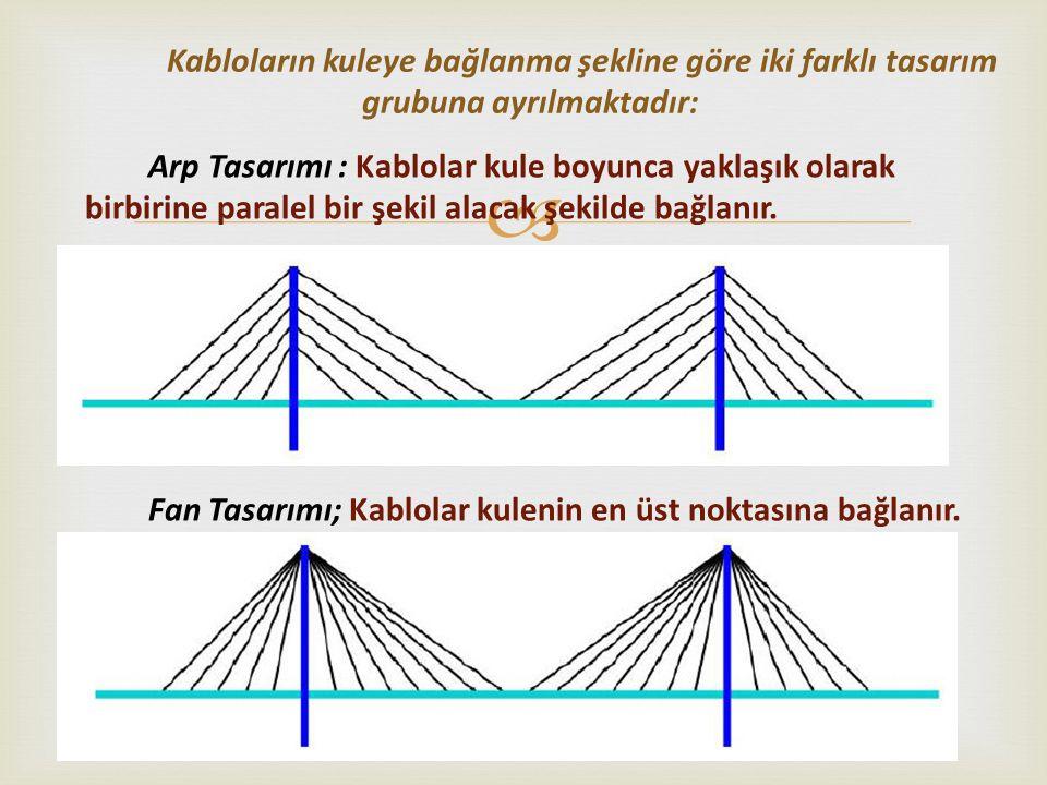 Kabloların kuleye bağlanma şekline göre iki farklı tasarım grubuna ayrılmaktadır: