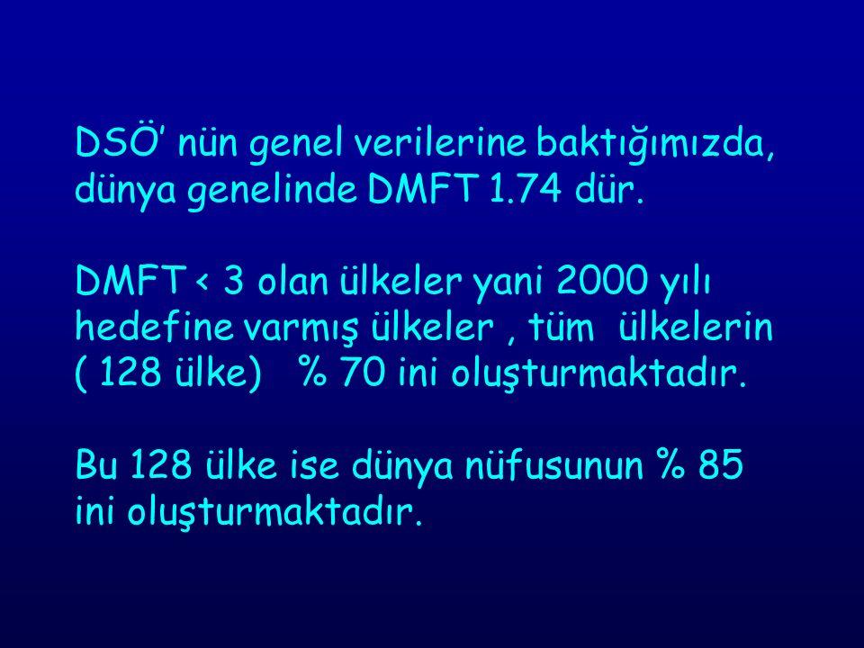 DSÖ' nün genel verilerine baktığımızda, dünya genelinde DMFT 1. 74 dür