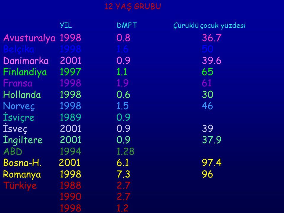 12 YAŞ GRUBU YIL DMFT Çürüklü çocuk yüzdesi Avusturalya 1998 0.8 36.7 Belçika 1998 1.6 50 Danimarka 2001 0.9 39.6 Finlandiya 1997 1.1 65 Fransa 1998 1.9 61 Hollanda 1998 0.6 30 Norveç 1998 1.5 46 İsviçre 1989 0.9 İsveç 2001 0.9 39 İngiltere 2001 0.9 37.9 ABD 1994 1.28 Bosna-H.