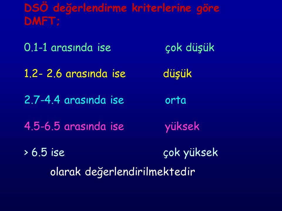 DSÖ değerlendirme kriterlerine göre DMFT; 0. 1-1 arasında ise