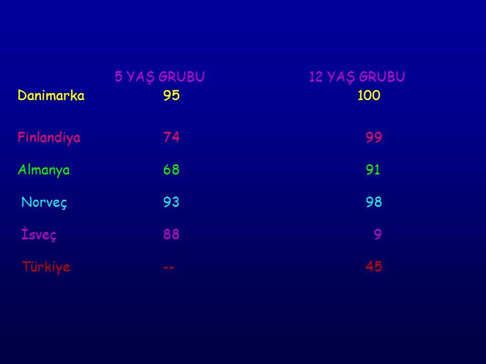 5 YAŞ GRUBU 12 YAŞ GRUBU Danimarka 95 100 Finlandiya 74 99 Almanya 68 91 Norveç 93 98 İsveç 88 9 Türkiye -- 45