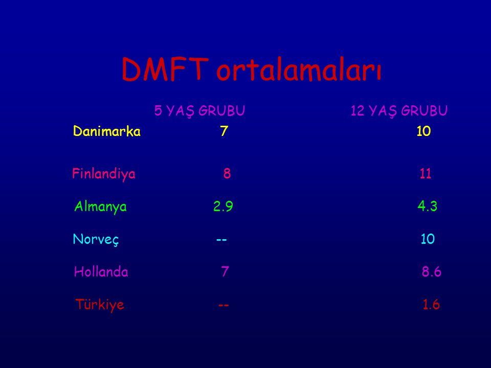 DMFT ortalamaları. 5 YAŞ GRUBU. 12 YAŞ GRUBU Danimarka. 7