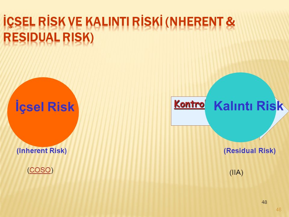 İçsel Rİsk ve KalIntI Rİskİ (nherent & Residual Risk)