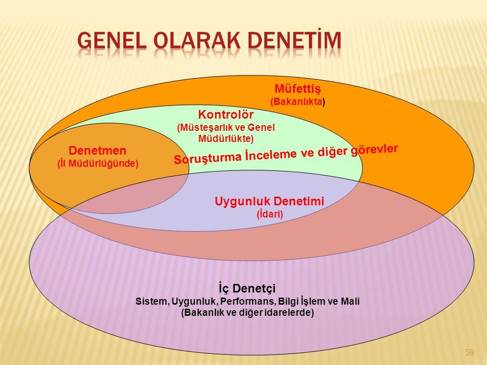 GENEL OLARAK DENETİM Müfettiş Kontrolör Denetmen