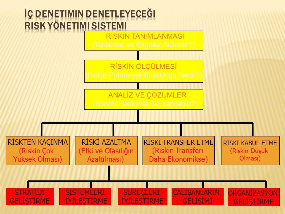 İç Denetimin Denetleyeceği Risk Yönetimi Sistemi