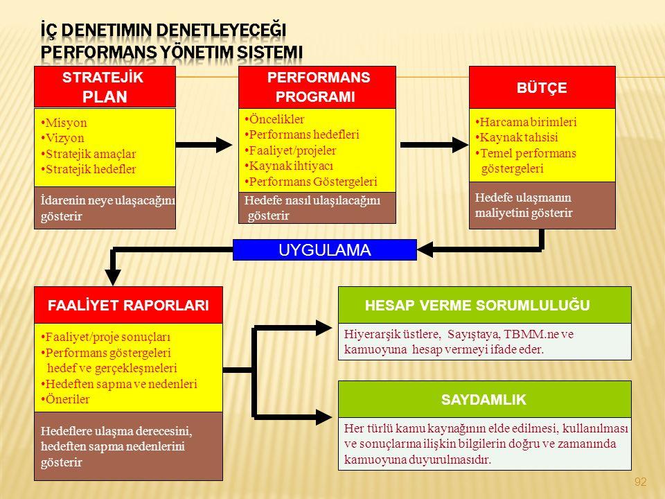 İç Denetimin Denetleyeceği Performans Yönetim Sistemi