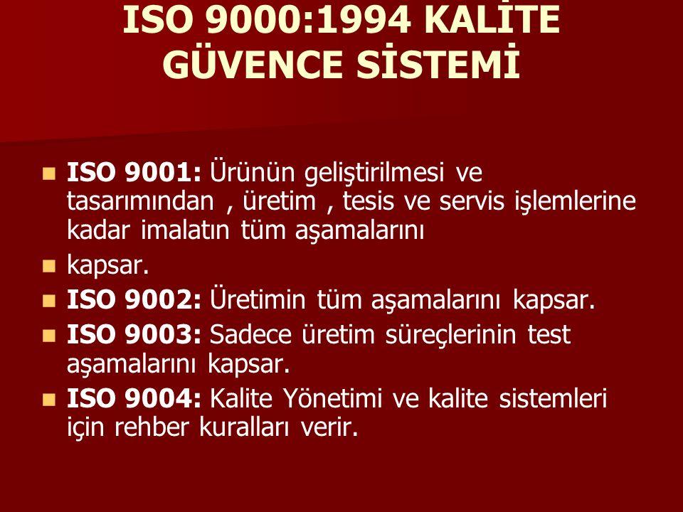 ISO 9000:1994 KALİTE GÜVENCE SİSTEMİ