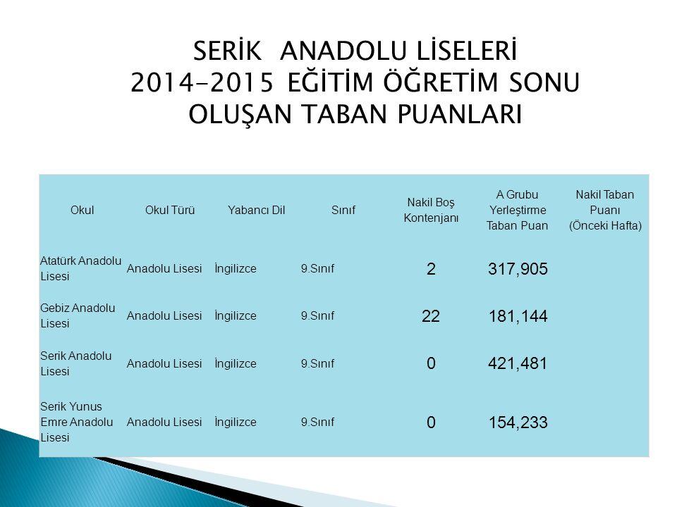 SERİK ANADOLU LİSELERİ 2014-2015 EĞİTİM ÖĞRETİM SONU OLUŞAN TABAN PUANLARI